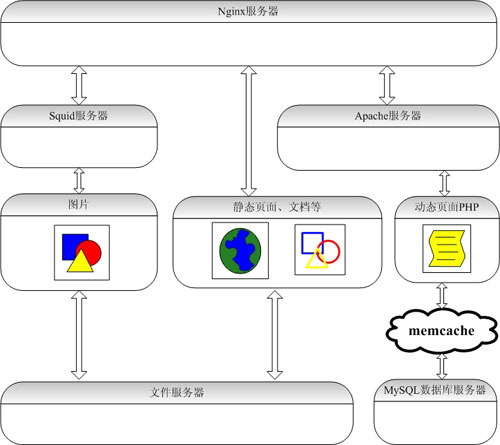 """""""PHP网站架构分析的图片"""""""